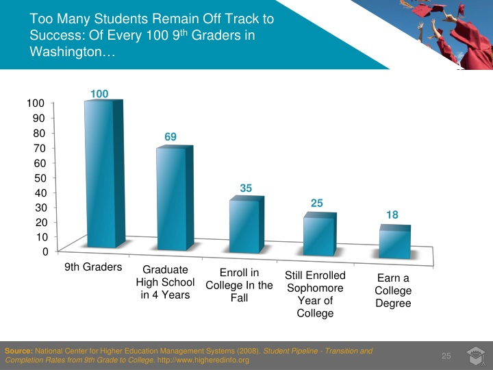 Too Many Students Remain Off Track to Success: Of Every 100 9