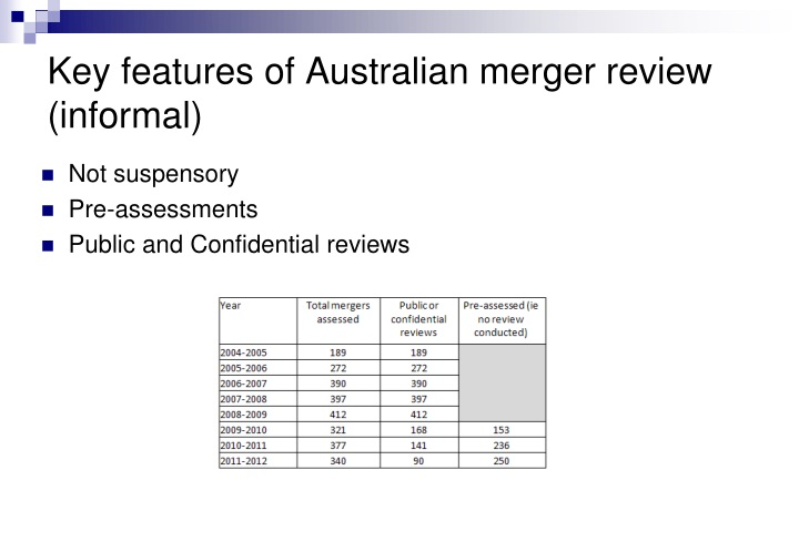 Key features of Australian merger review (informal)