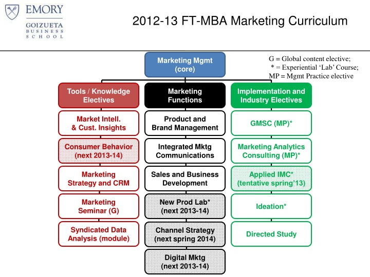 2012 13 ft mba marketing curriculum