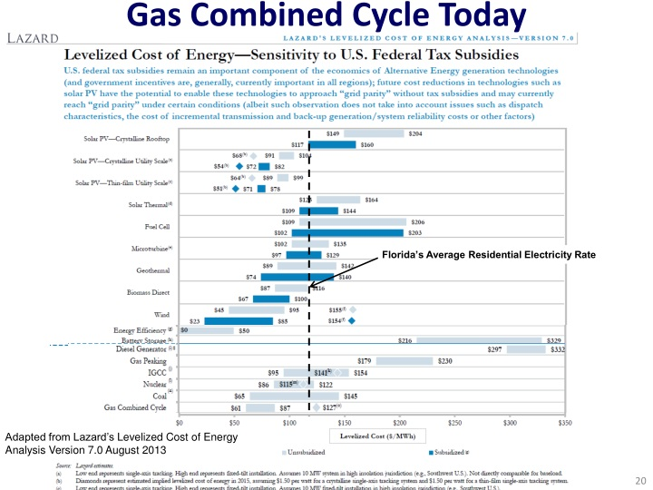 Gas Combined Cycle Today