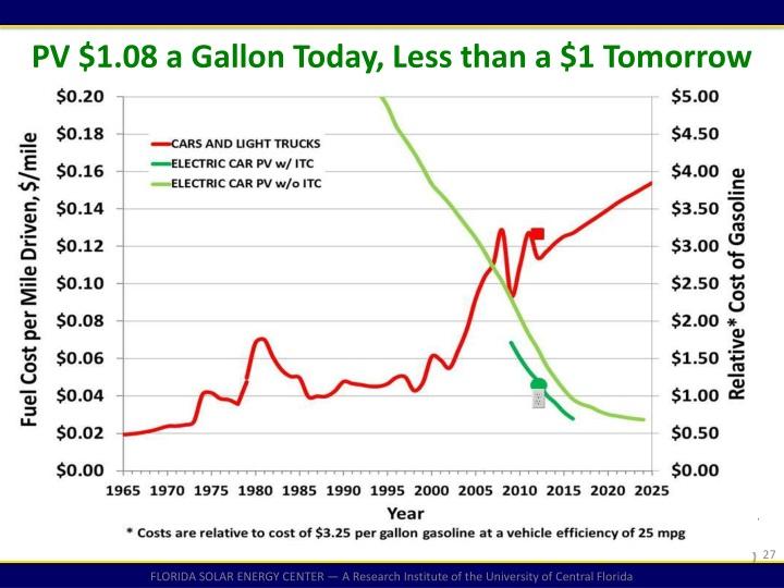 PV $1.08 a Gallon Today, Less than a $1 Tomorrow