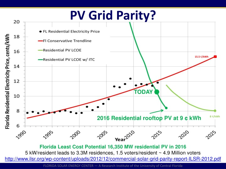 PV Grid Parity?