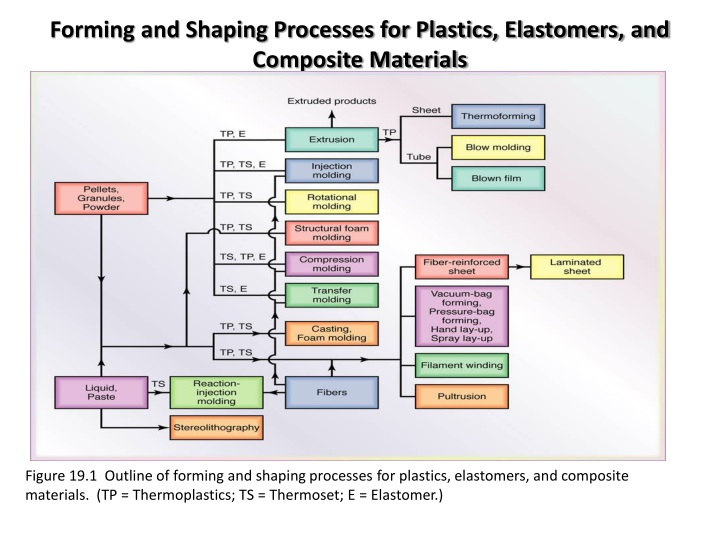 Forming and Shaping Processes for Plastics, Elastomers, and Composite Materials