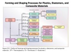 forming and shaping processes for plastics elastomers and composite materials