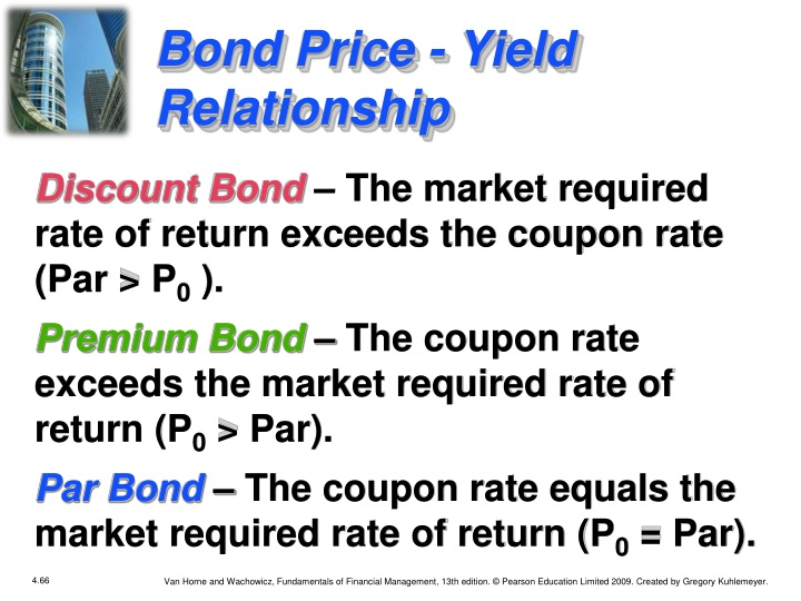 Bond Price - Yield Relationship