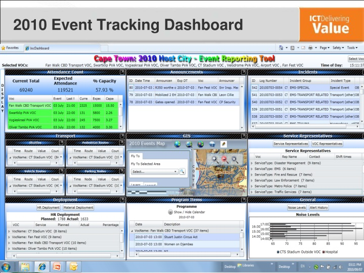 2010 Event Tracking Dashboard