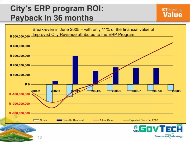 Break-even in June 2005 – with only 11% of the financial value of Improved City Revenue attributed to the ERP Program.