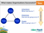 what makes organisations successful