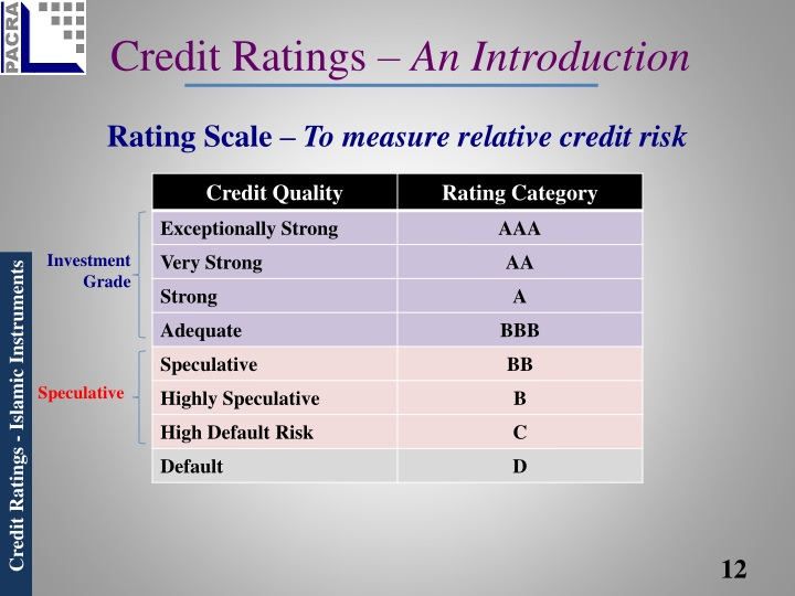Credit Ratings –