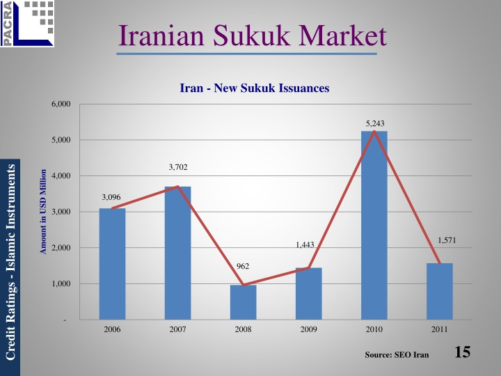 Iranian Sukuk Market