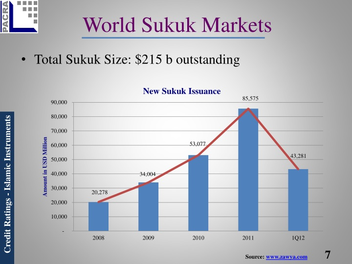World Sukuk Markets