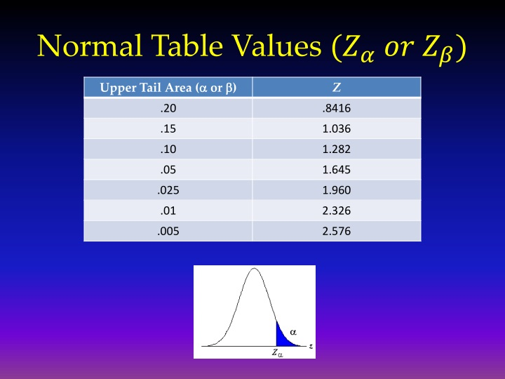 Normal Table Values