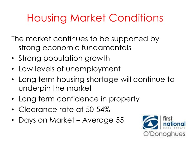 Housing Market Conditions