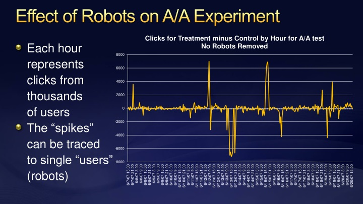 Effect of Robots on A/A Experiment