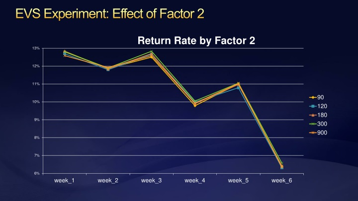 EVS Experiment: Effect