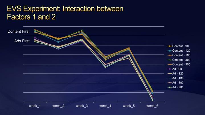 EVS Experiment: Interaction between