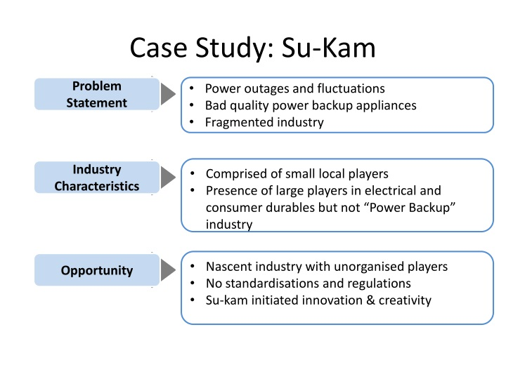 Case Study: Su-Kam