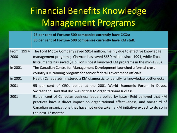 Financial Benefits Knowledge Management Programs