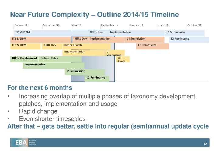 Near Future Complexity – Outline 2014/15 Timeline