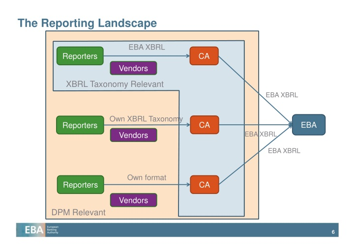 The Reporting Landscape