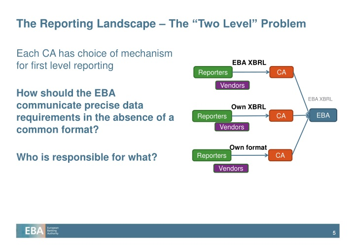 "The Reporting Landscape – The ""Two Level"" Problem"