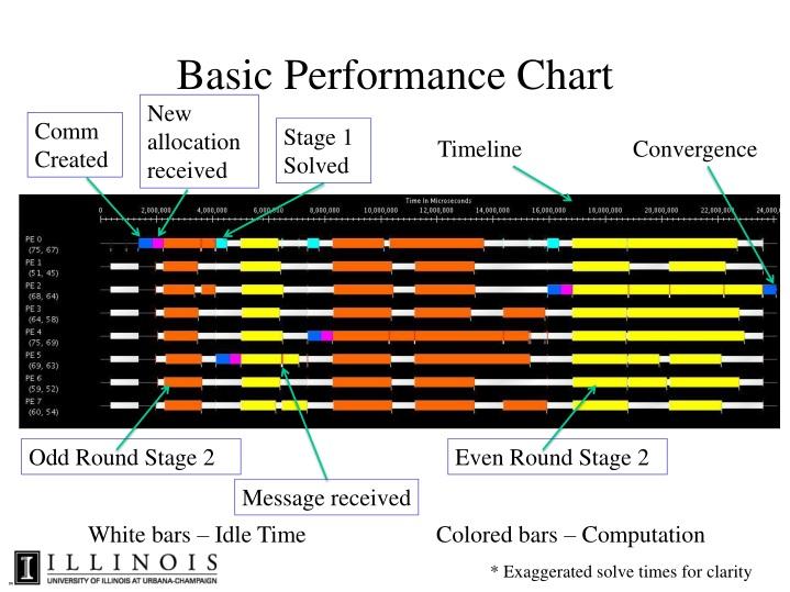 Basic Performance Chart