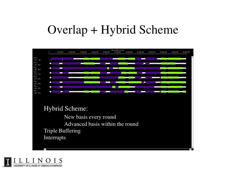 Overlap + Hybrid Scheme
