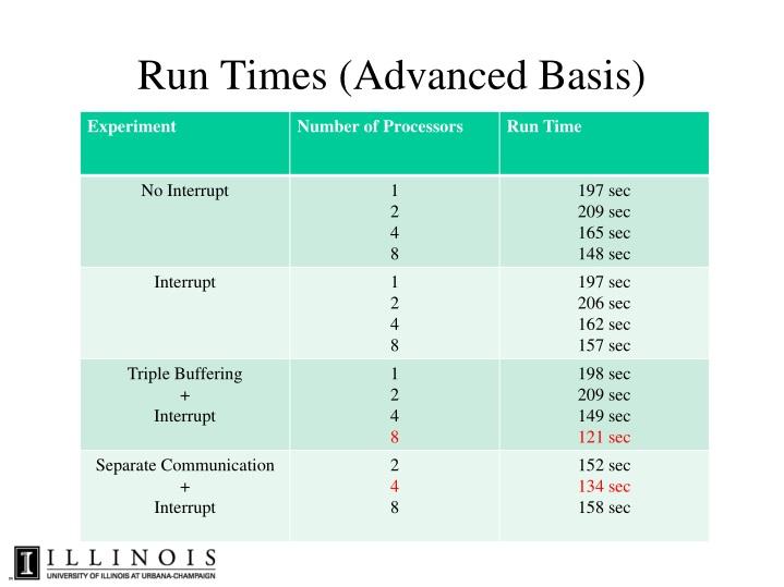 Run Times (Advanced Basis)