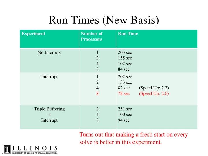 Run Times (New Basis)