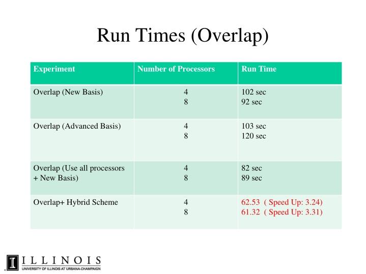 Run Times (Overlap)