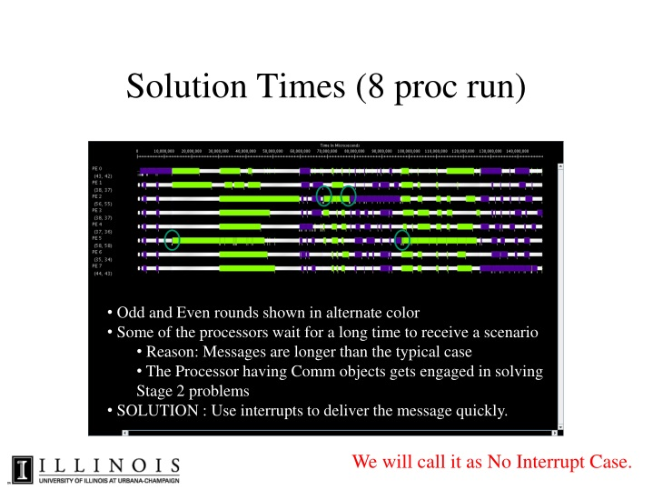 Solution Times (8 proc run)