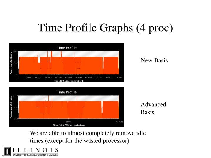 Time Profile Graphs (4 proc)