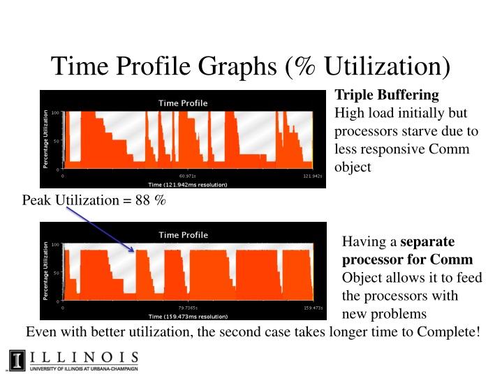 Time Profile Graphs (% Utilization)