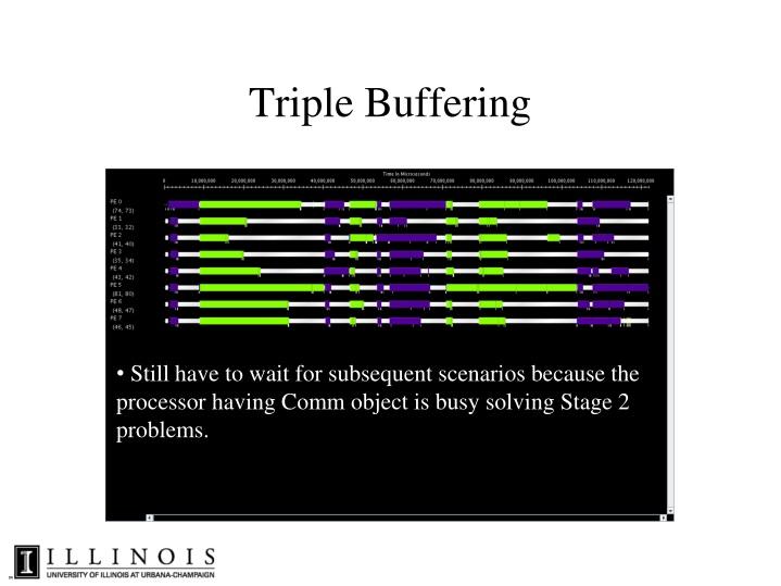 Triple Buffering