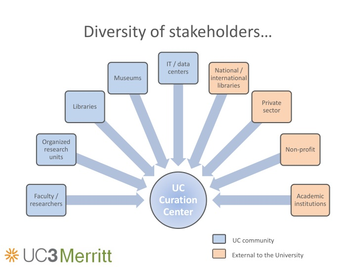 Diversity of stakeholders…