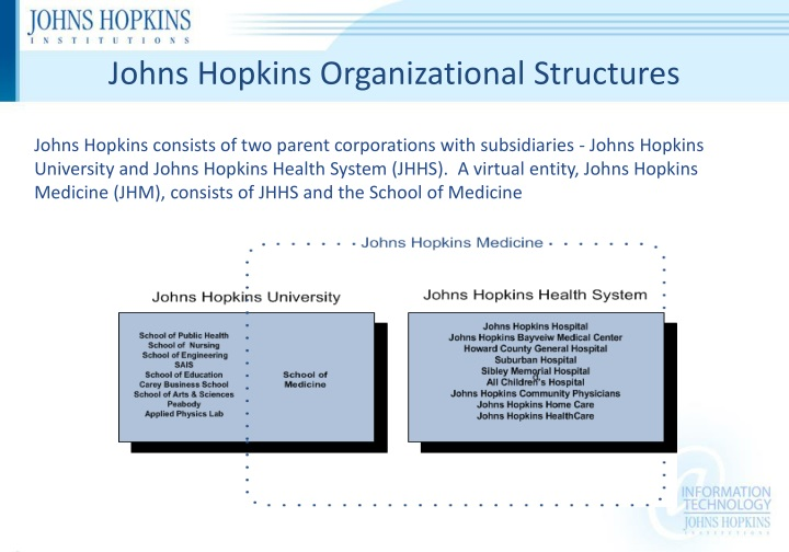 Johns Hopkins Organizational Structures