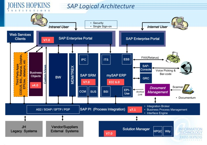 SAP Logical Architecture