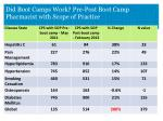 did boot camps work pre post boot camp pharmacist with scope of practice