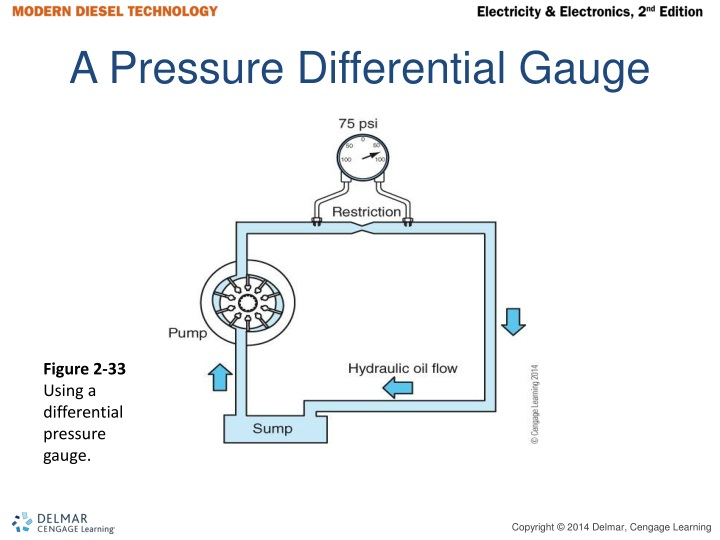 A Pressure Differential Gauge