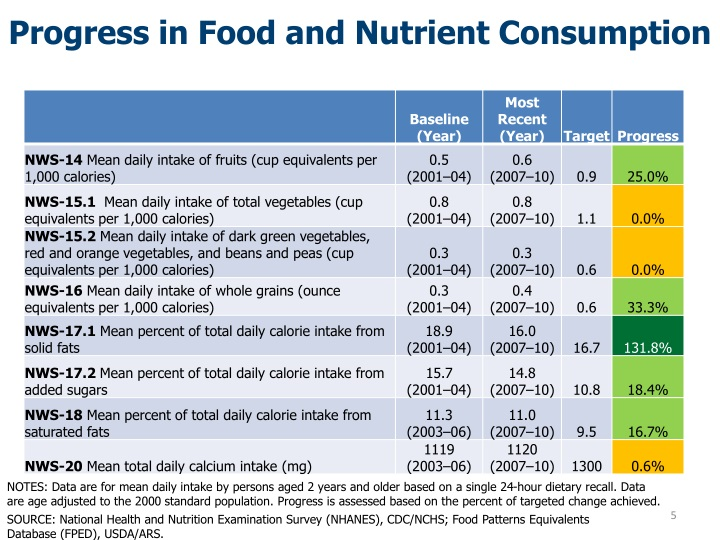 Progress in Food and Nutrient