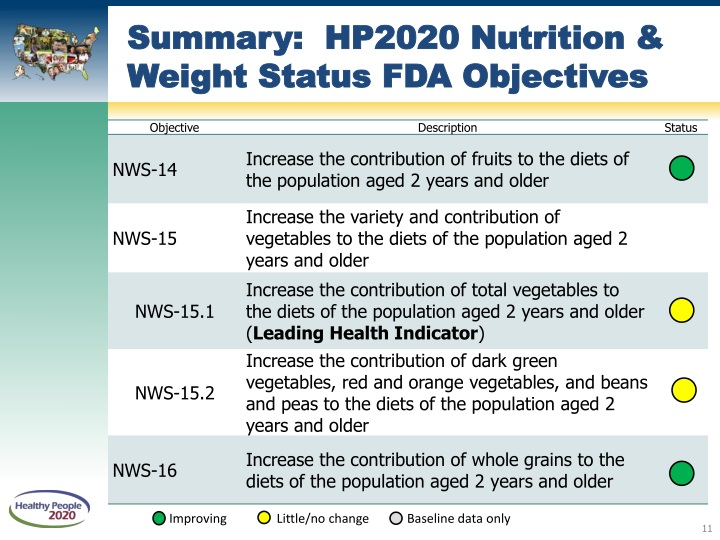 Summary:  HP2020 Nutrition & Weight Status FDA Objectives