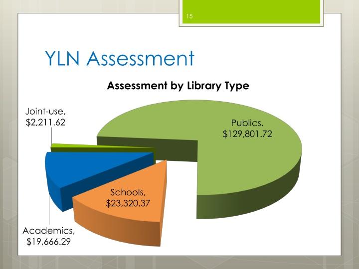 YLN Assessment