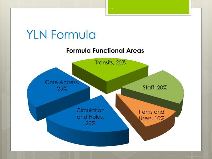 YLN Formula