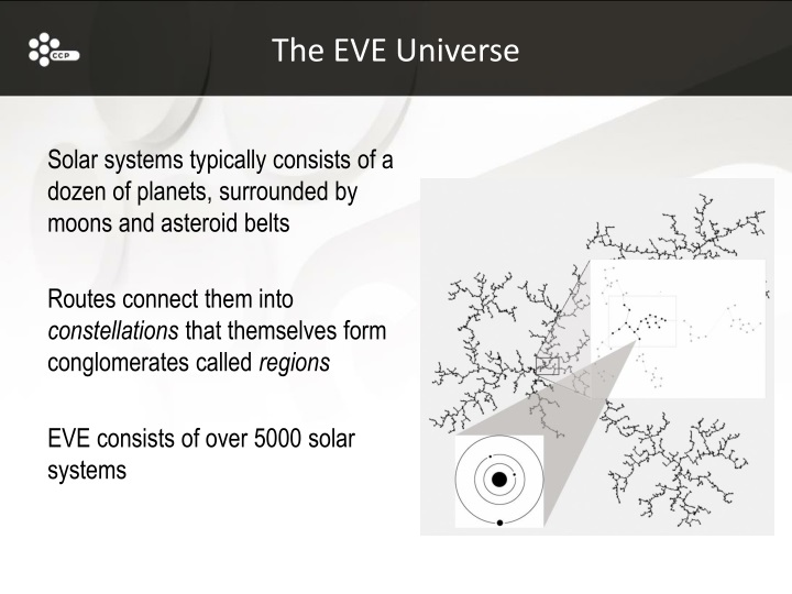 The EVE Universe