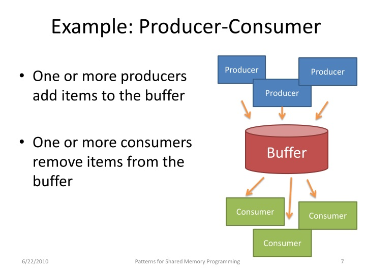 Example: Producer-Consumer