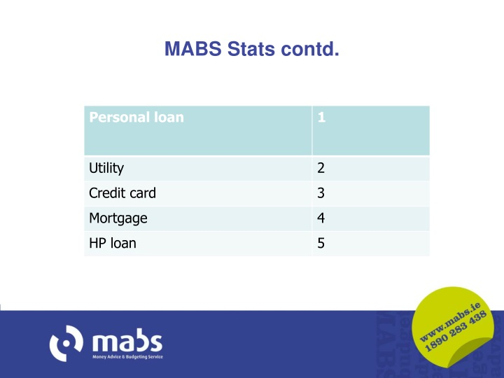 MABS Stats contd.