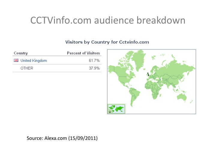 CCTVinfo.com audience breakdown