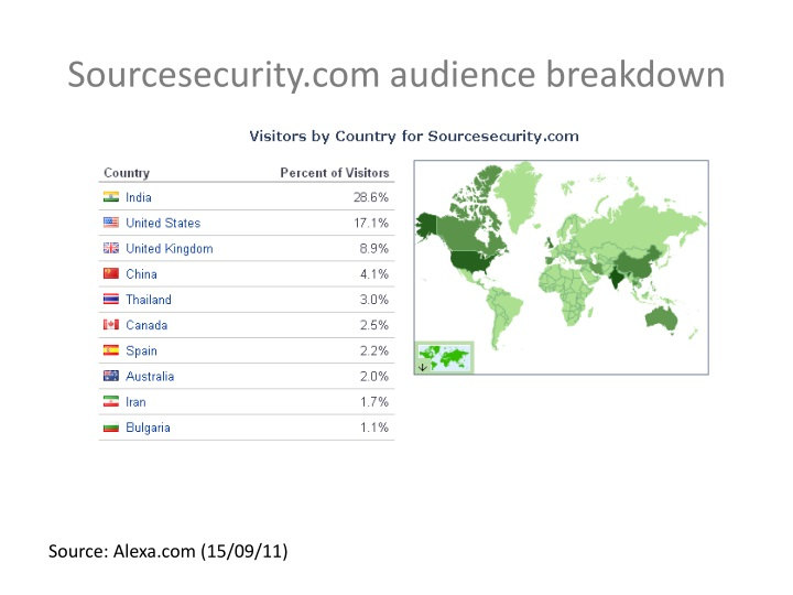 Sourcesecurity.com audience breakdown