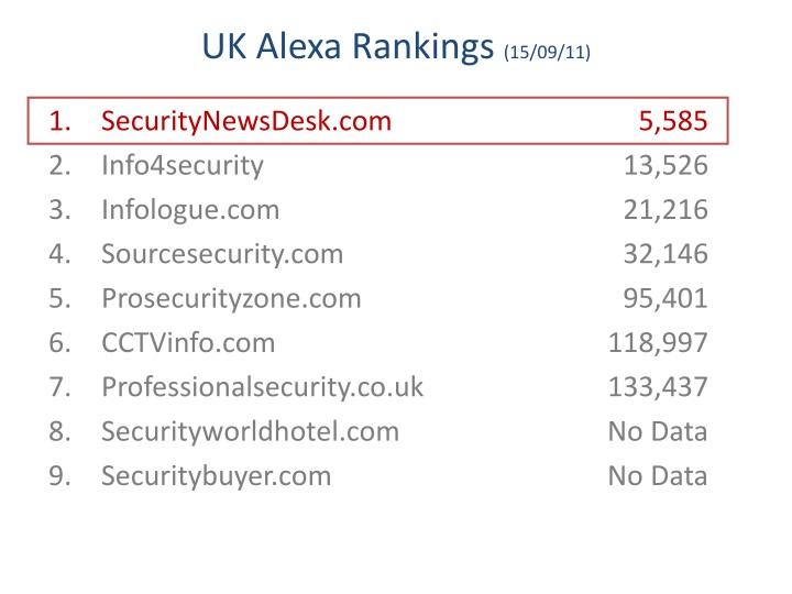UK Alexa Rankings