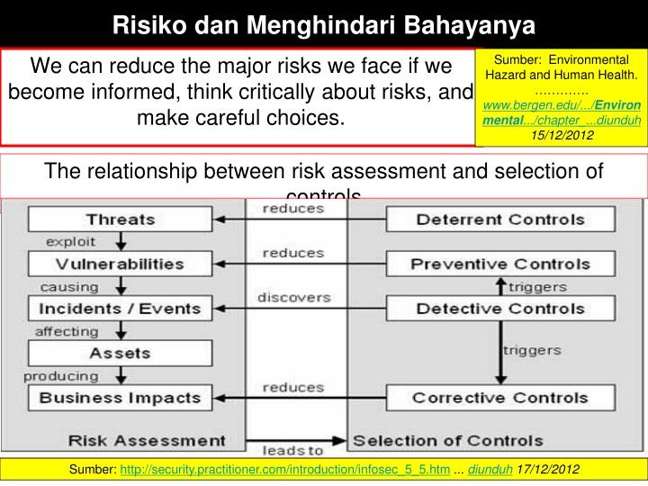 Risiko dan Menghindari Bahayanya